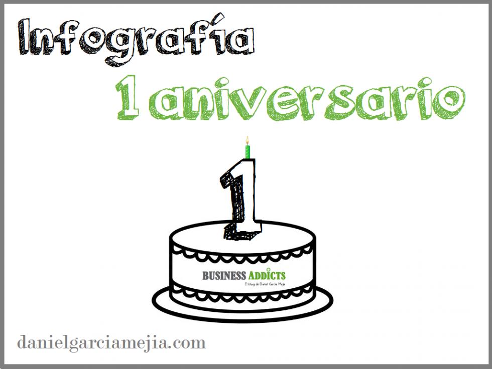 Portada Artículo 1 Aniversario Blog